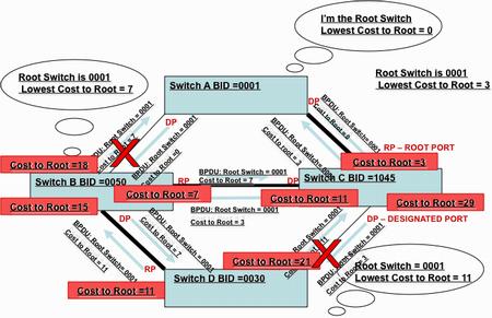 Schéma réseau 2